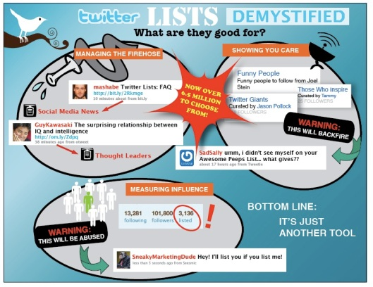twitter lists demystified