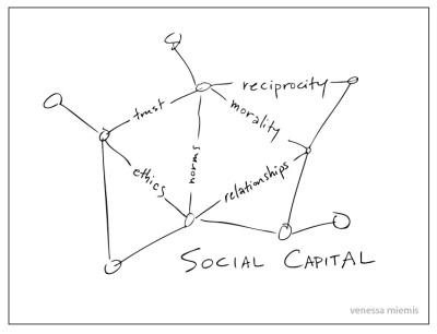Venessa Miemis - Social Capital whiteboard
