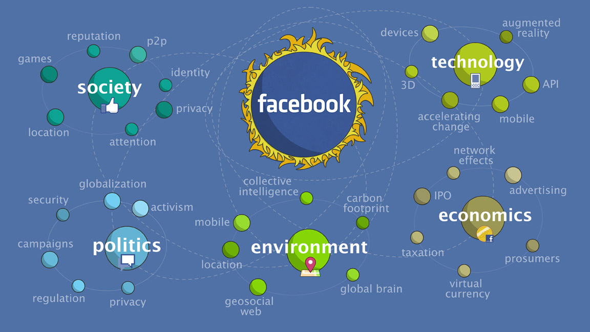 5 Key Issues Impacting The Future Of Facebook Emergent By Design