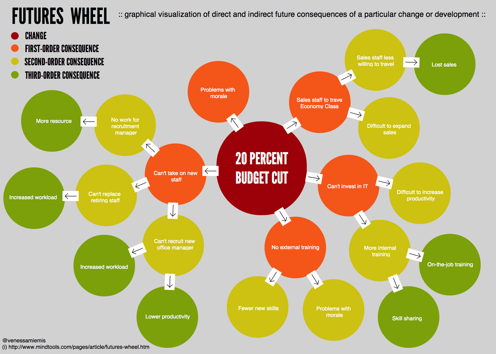 measuring the impact of design thinking pdf