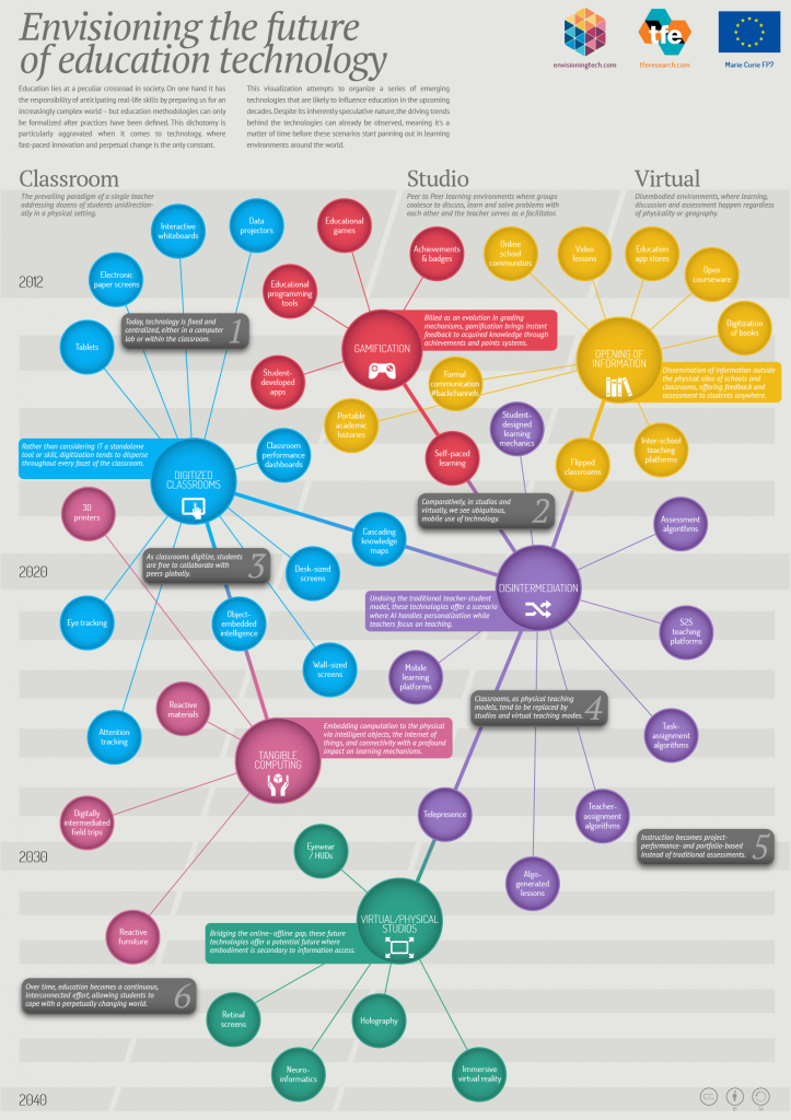 13 Trend Maps & Visualizations of the Future | emergent by