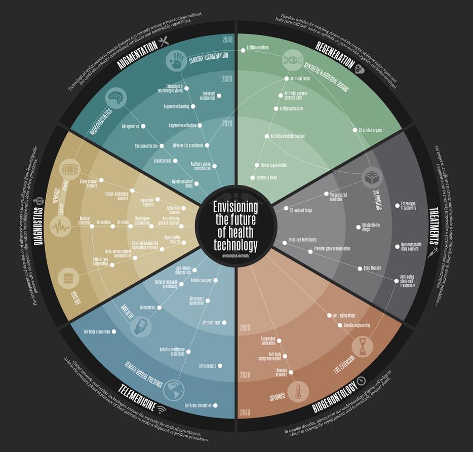 13 trend maps  u0026 visualizations of the future
