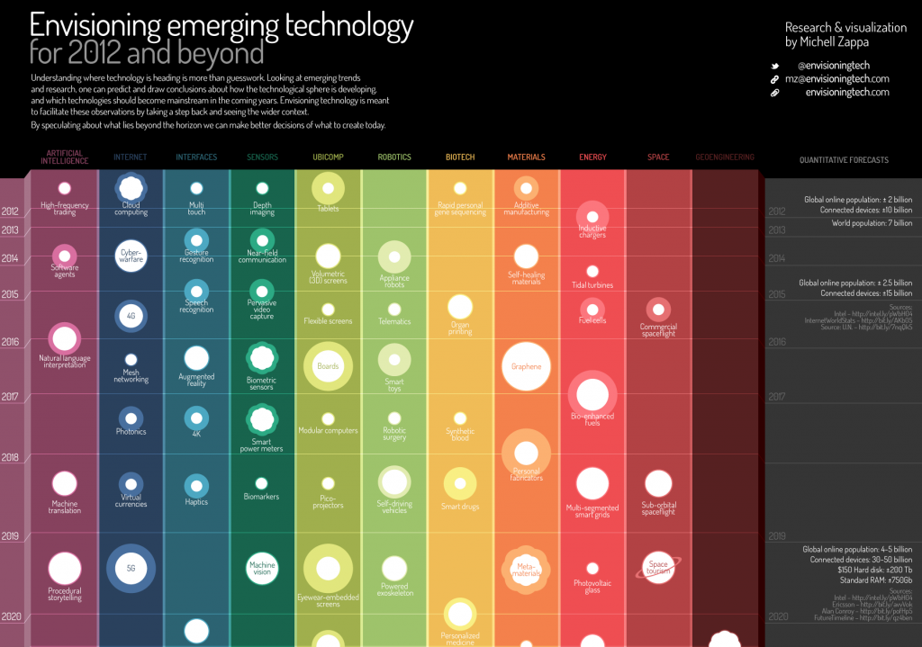 13 Trend Maps Amp Visualizations Of The Future Emergent By